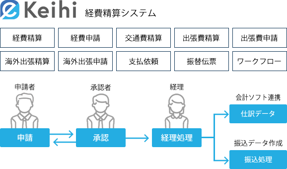 経費精算システムeKeihi