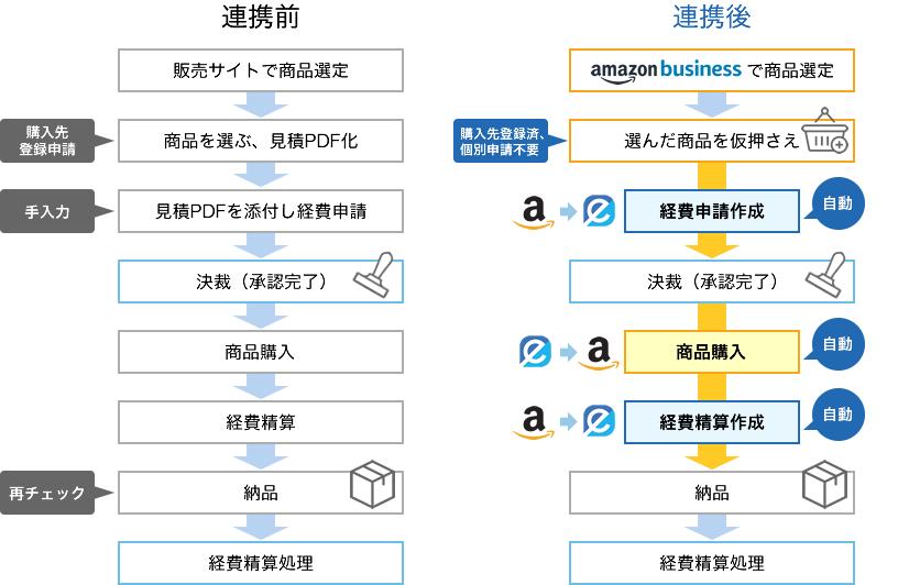 Amazonビジネス連携で自動化する購買プロセス